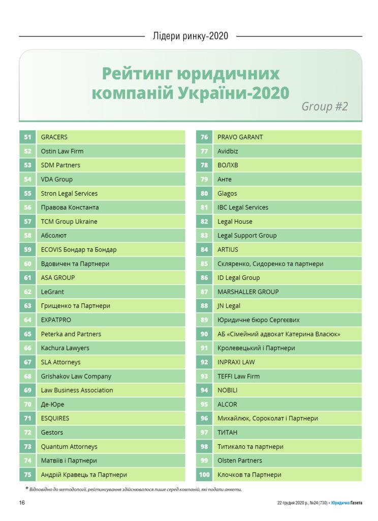 Чергова перемога ЮК «ТИТАН»! Ми у рейтингу ТОП-100 юридичних компаній України за версією авторитетного видання Юридична газета